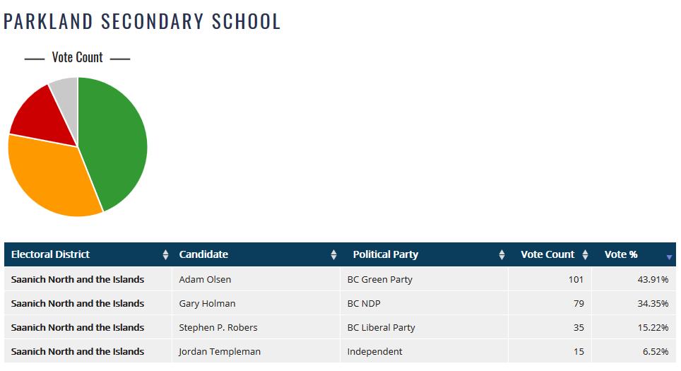 Parkland Student Votes Results